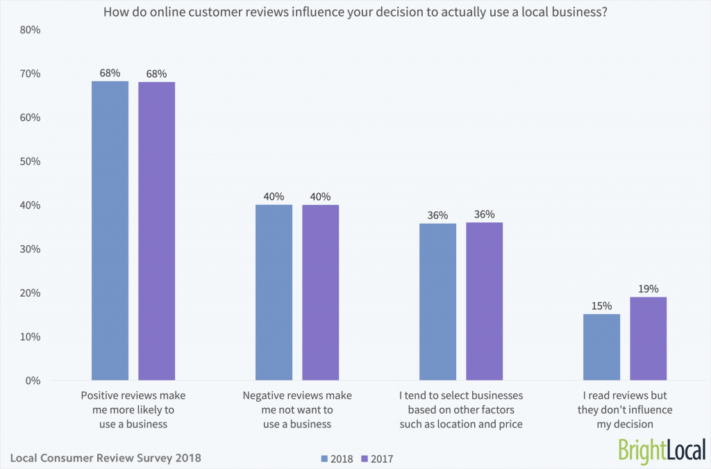 How-do-online-customer-reviews-influence-your-decision-to-actually-use-a-local-business