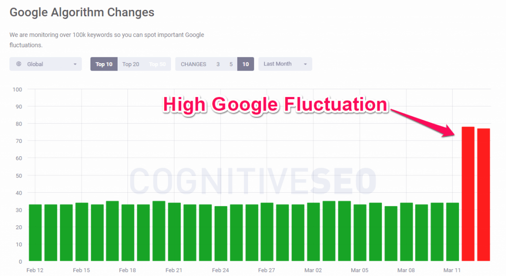SERP fluctuations March 13 cognitiveSEO signals
