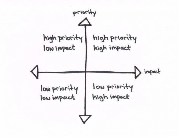 SEO task prioritization