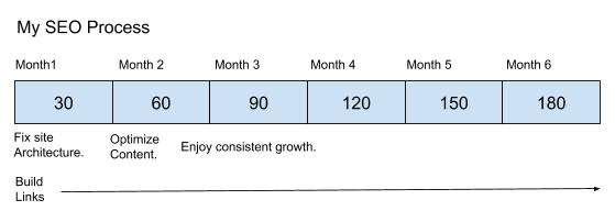 My SEO Process Timeline