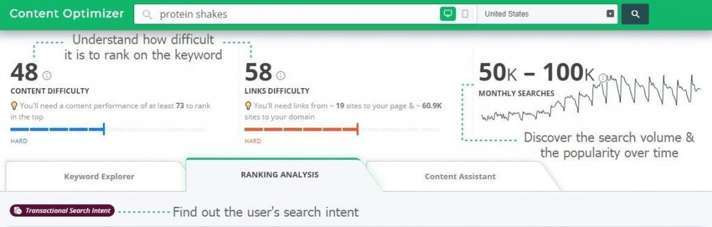 content optimizer - understanding the metrics