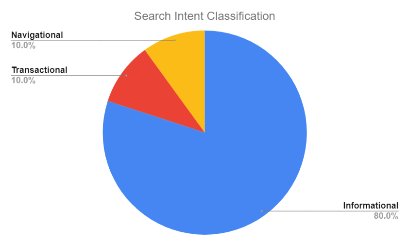 search intent classification