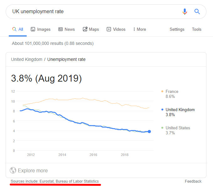 UK unemployment rate google answer box