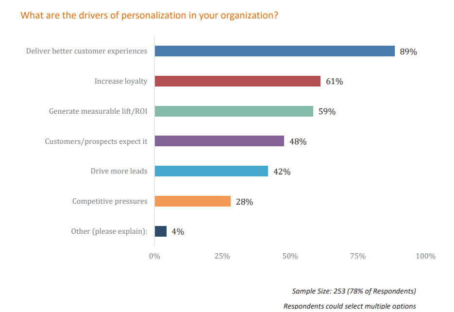Drivers of personalization